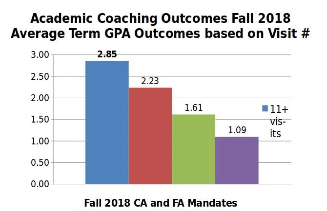 Academic Coaching Outcomes - 2018