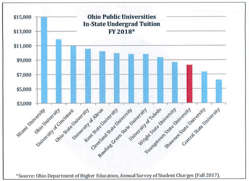 State University Tuition Rates table