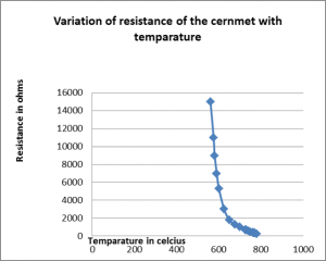 A line graph depicting variation of resistance of the cernment with temperature