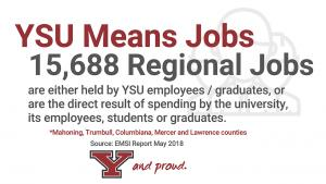 YSU means jobs 15,688 Regional Jobs are either held by YSU employees / graduates, or are the direct result of spending by the university, its employees, students or graduates.