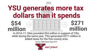 YSU generates more tax dollars than it spends. In 2016-17, Ohio provided $54 million in support of YSU, while during the same year, YSU generated $271 million in added taxes for the five-county region.