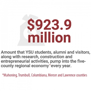 $923.9 million Amount that YSU students, alumni and visitors, along with research, construction and entrepreneurial activities, pump into the fivecounty regional economy every year.